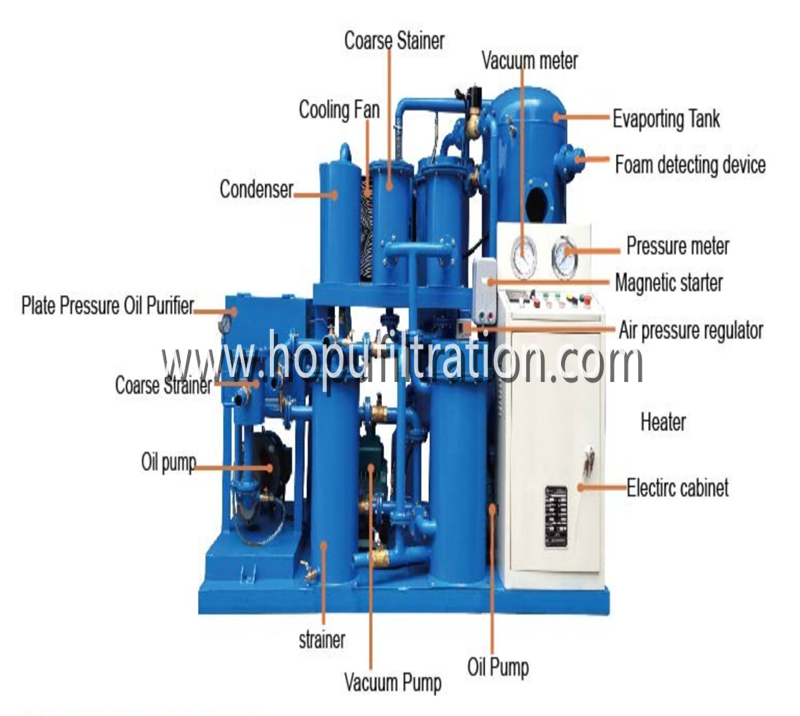 Cooking Oil Filtration Machine Press filter biodiesel oil pretreatment